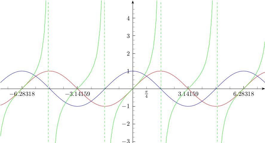 Et si vous compreniez enfin la trigonométrie ?
